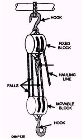 A diagram of the block and tackle. Courtesy OurLogHome.com.